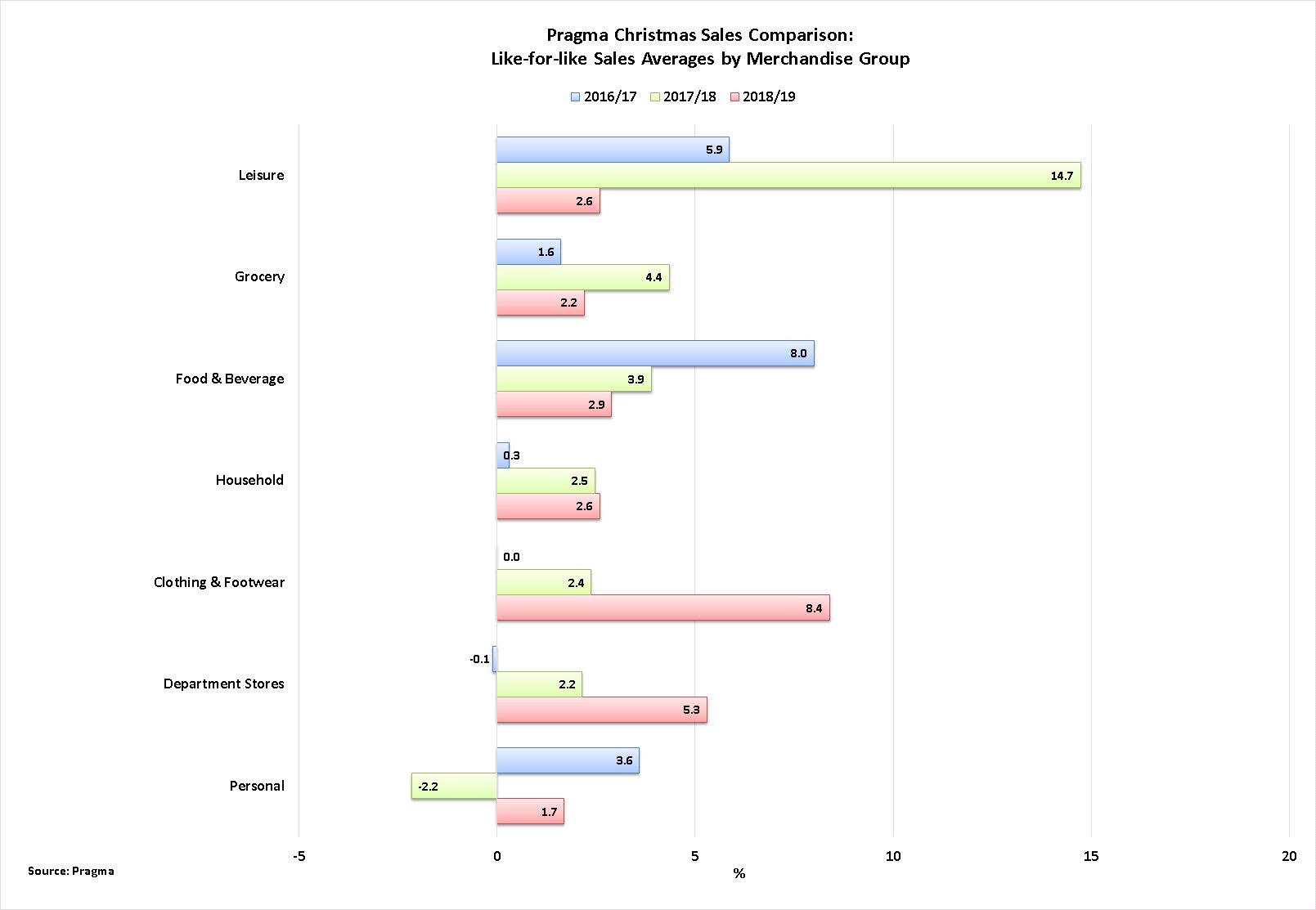 LfL average by merch category.jpg