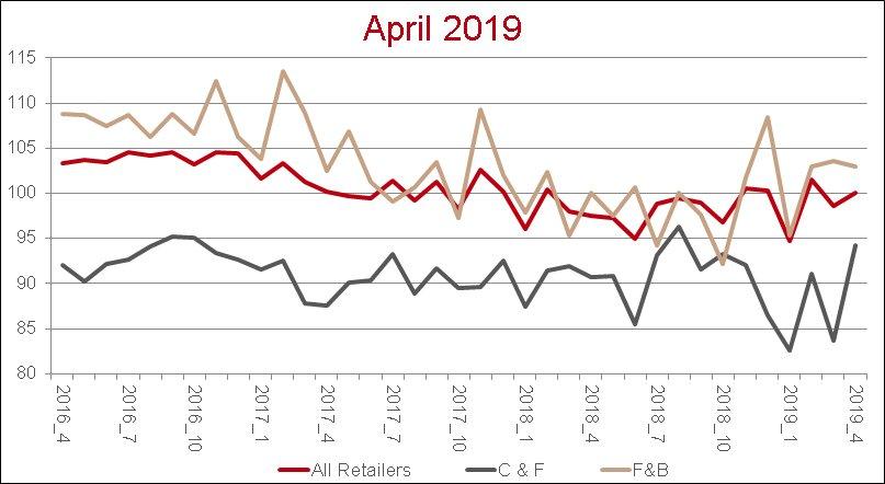 Retail news index