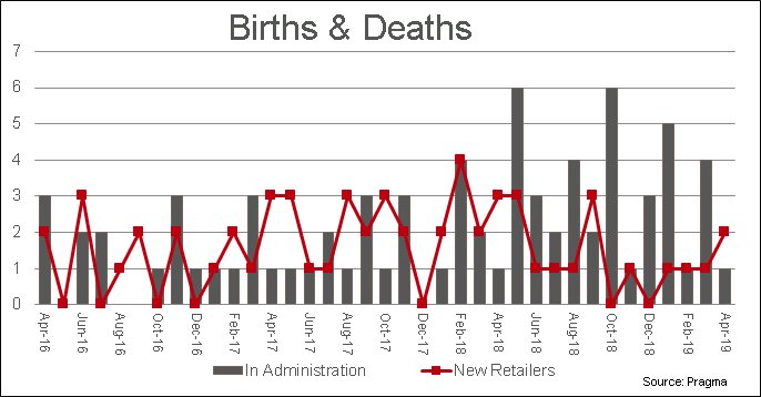 retail administrations