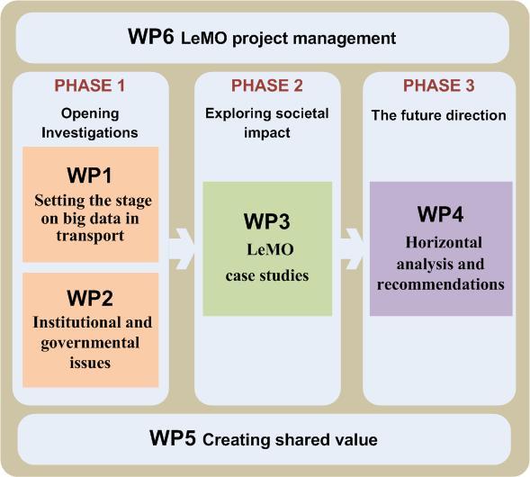 lemo methodology.jpg