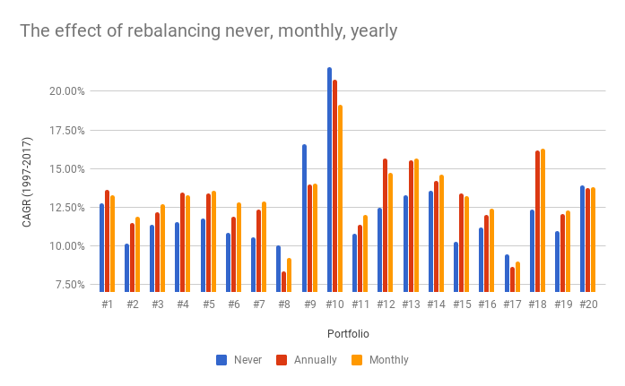 The effects of rebalancing your portfolio under three different conditions