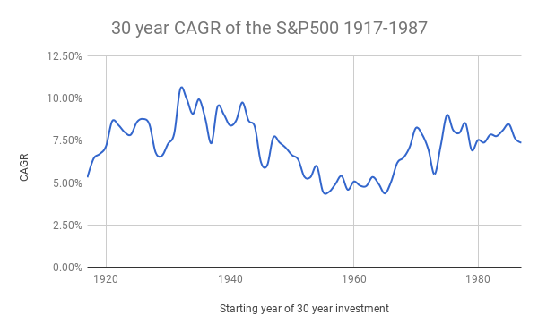 30 year CAGR of the S&P500 1917-1987