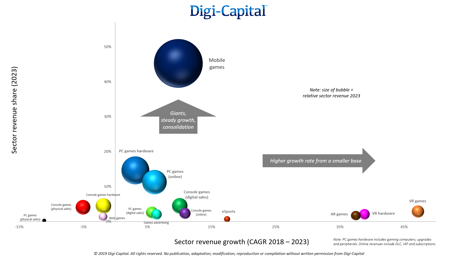 Digi-Capital-Games-Sectors-Revenue.png