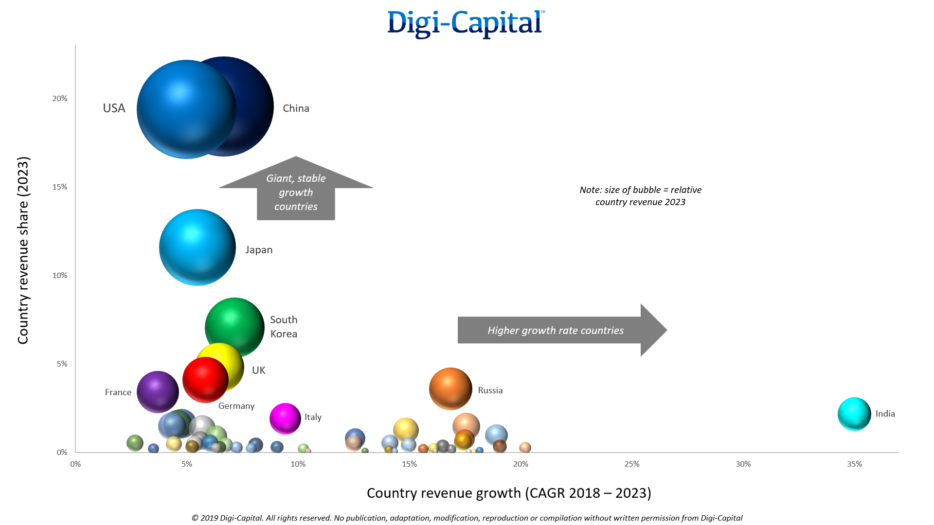 Digi-Capital-Games-Countries-Revenue.png