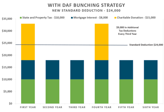 06112018_With DAF Bunching Strategy.png