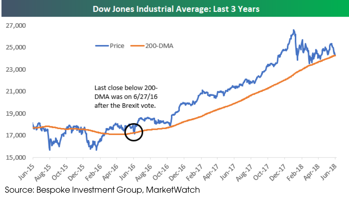 07022018_DJIA Over Last 3 Years.png