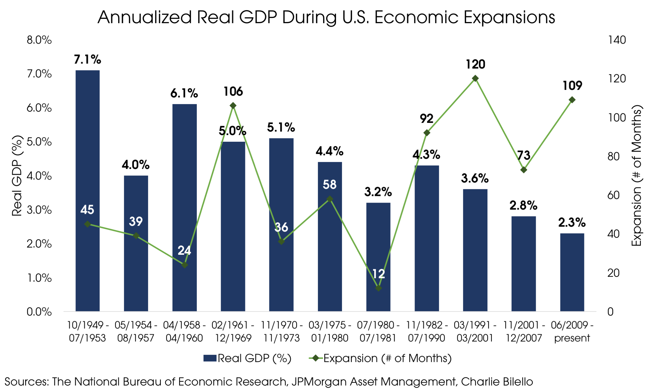 08132018_Annualized Real GDP During US Economic Expansions.png