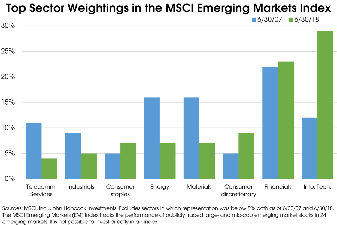08202018_MSCI Emerging Markets Sector Weightings.png