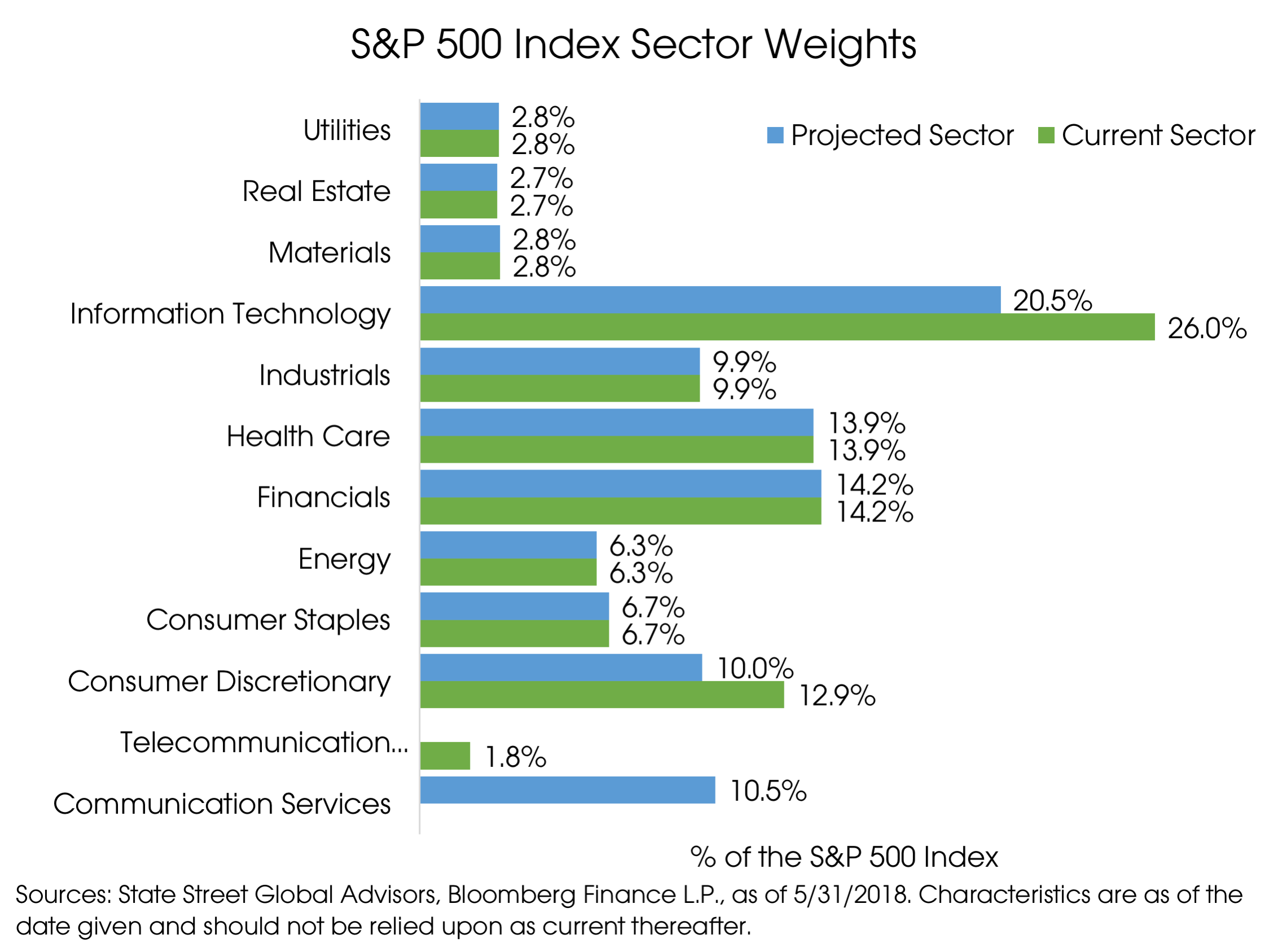 09102018_SP Index Sector Weightings.png