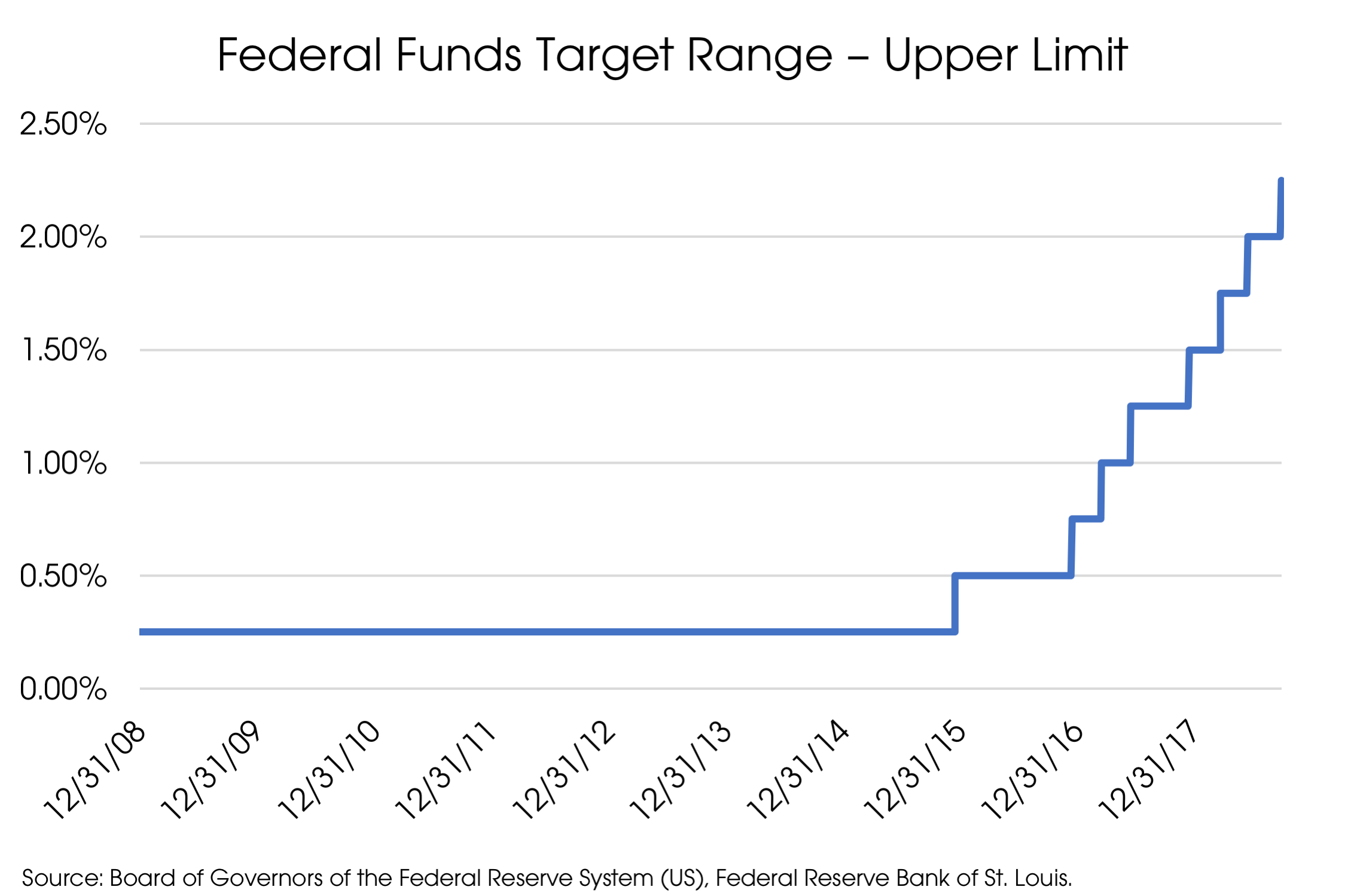 Federal Funds Target Rate.png