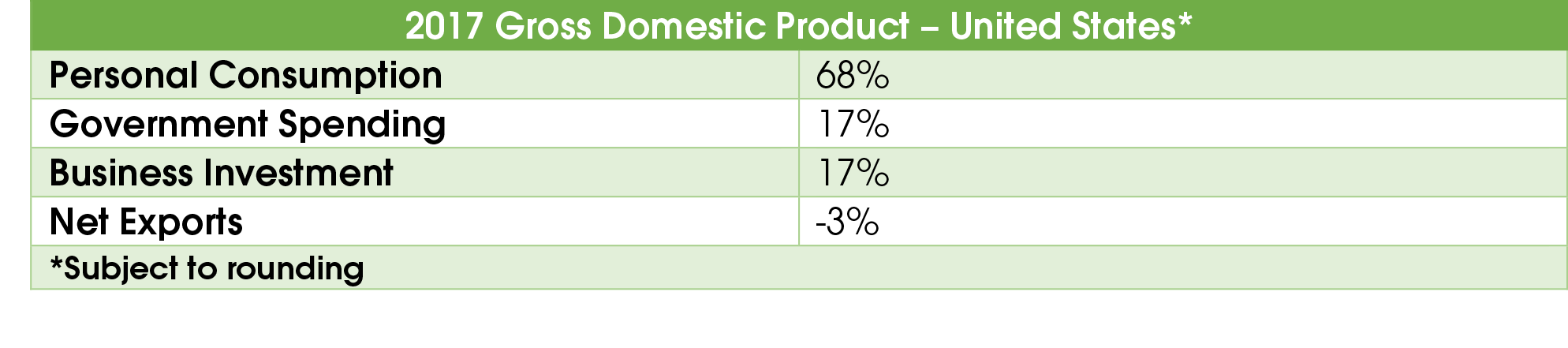2017 Gross Domestic Product.png