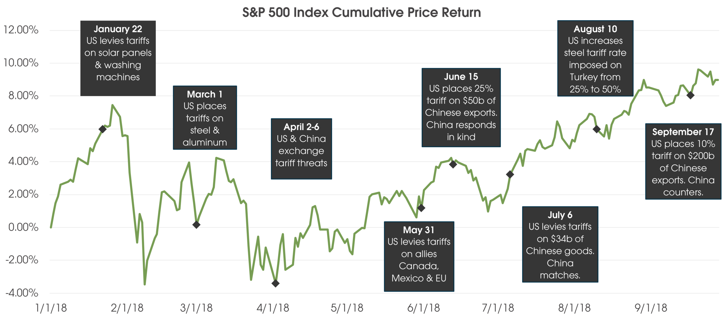 SP 500 Price.png