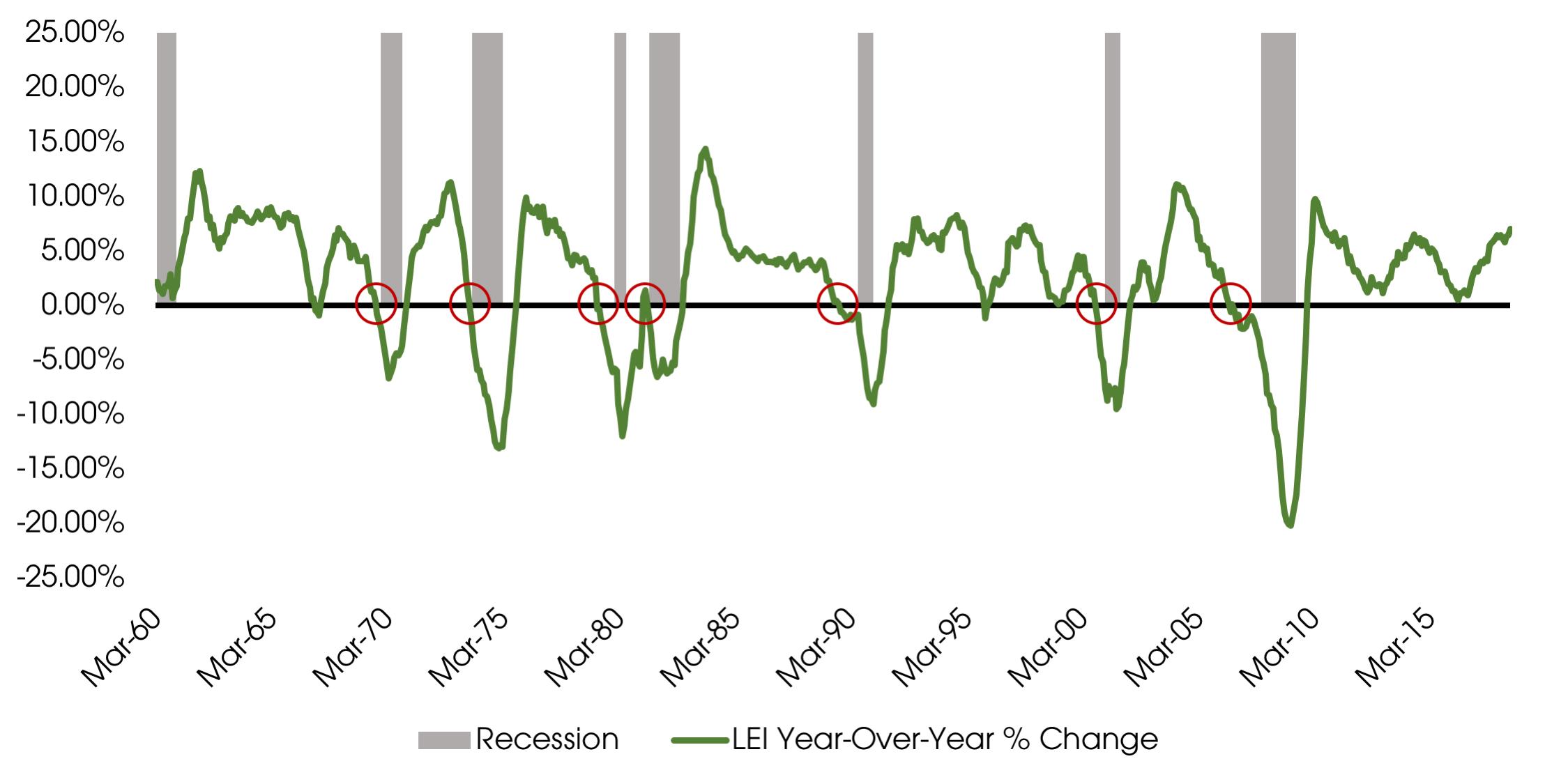 10222018_Leading Economic Index.png