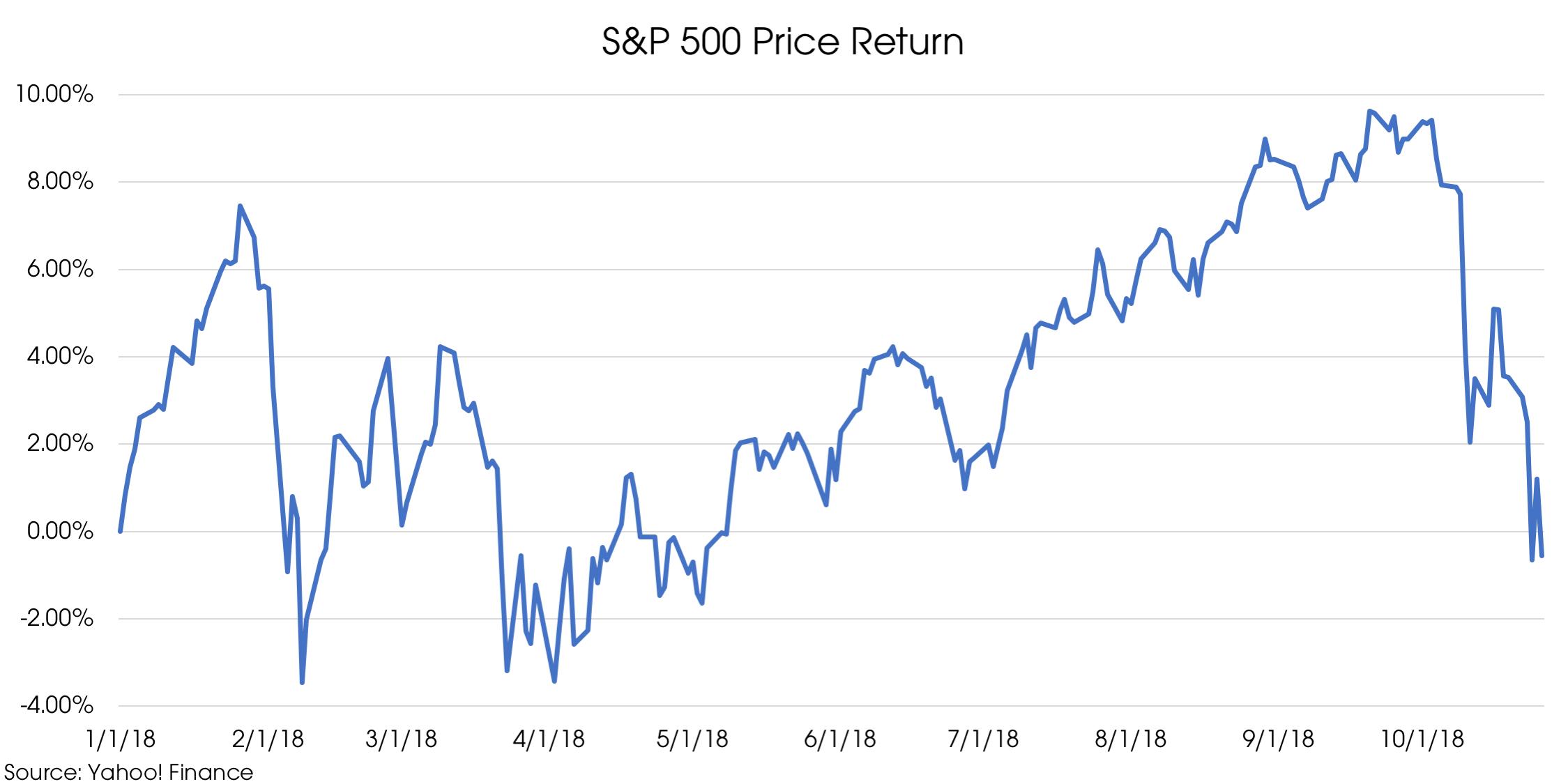 10292018_S&P 500 Price Return.png