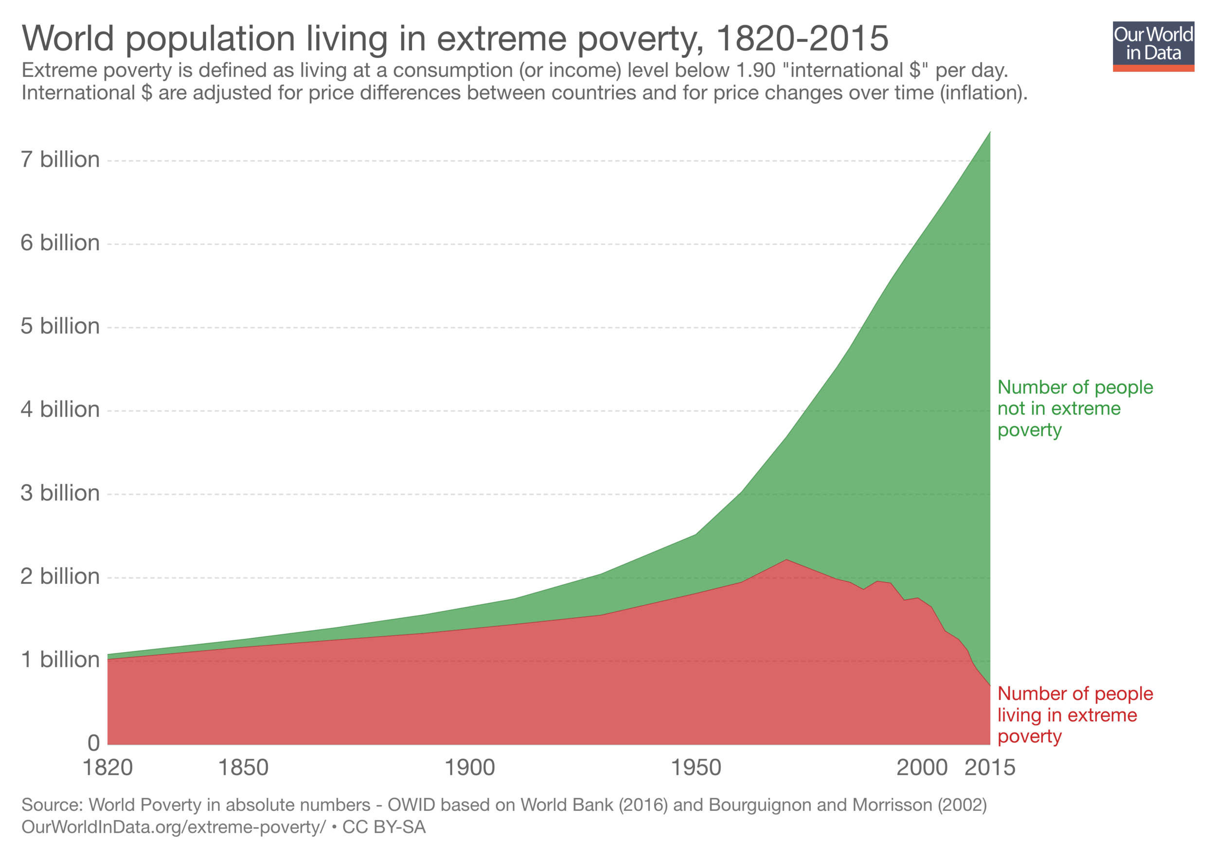 11192018_extreme poverty.png