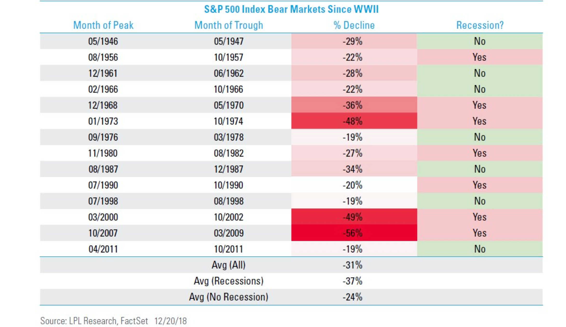 01072019_S&P 500 Bear Markets.png