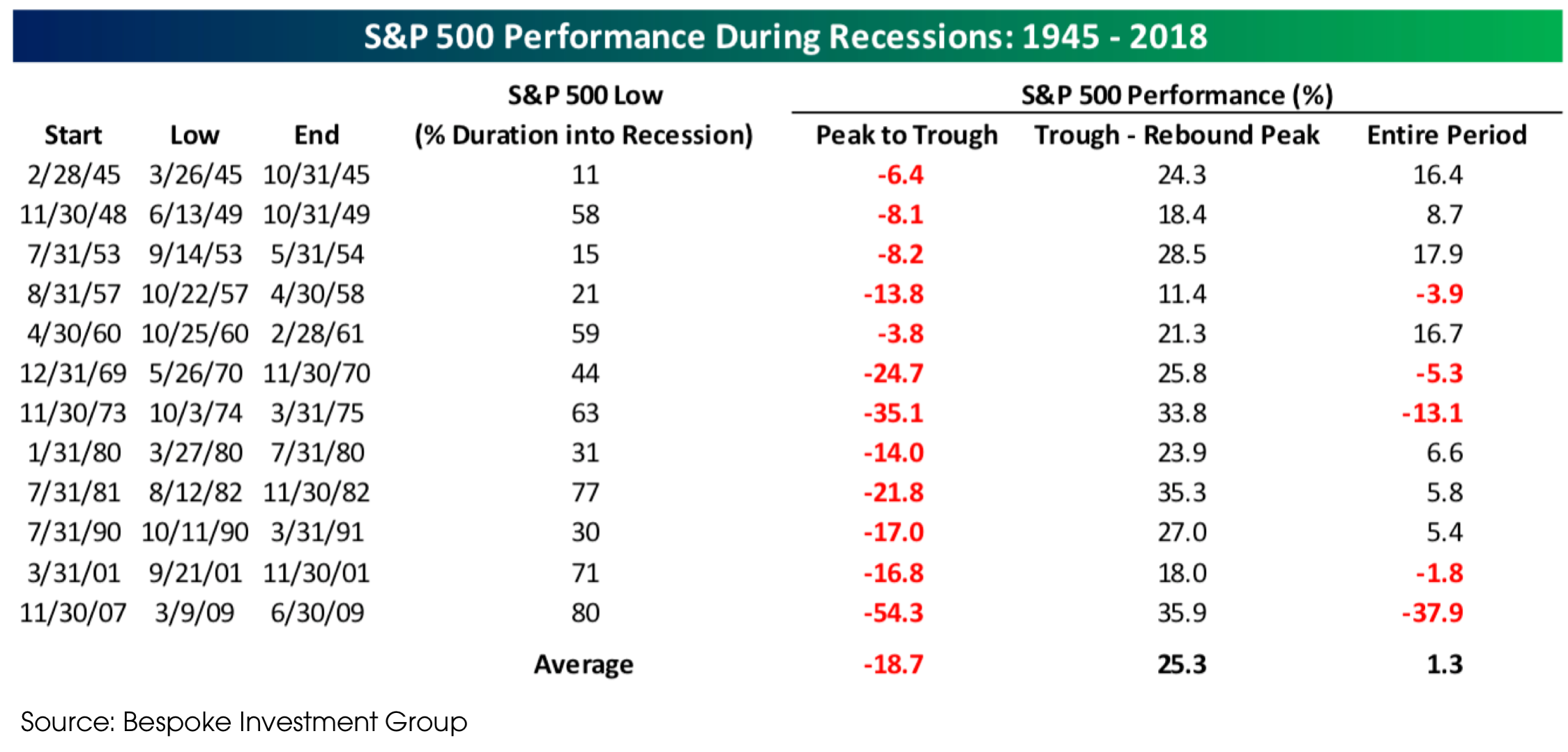 S&P 500 Performance During Recessions.png