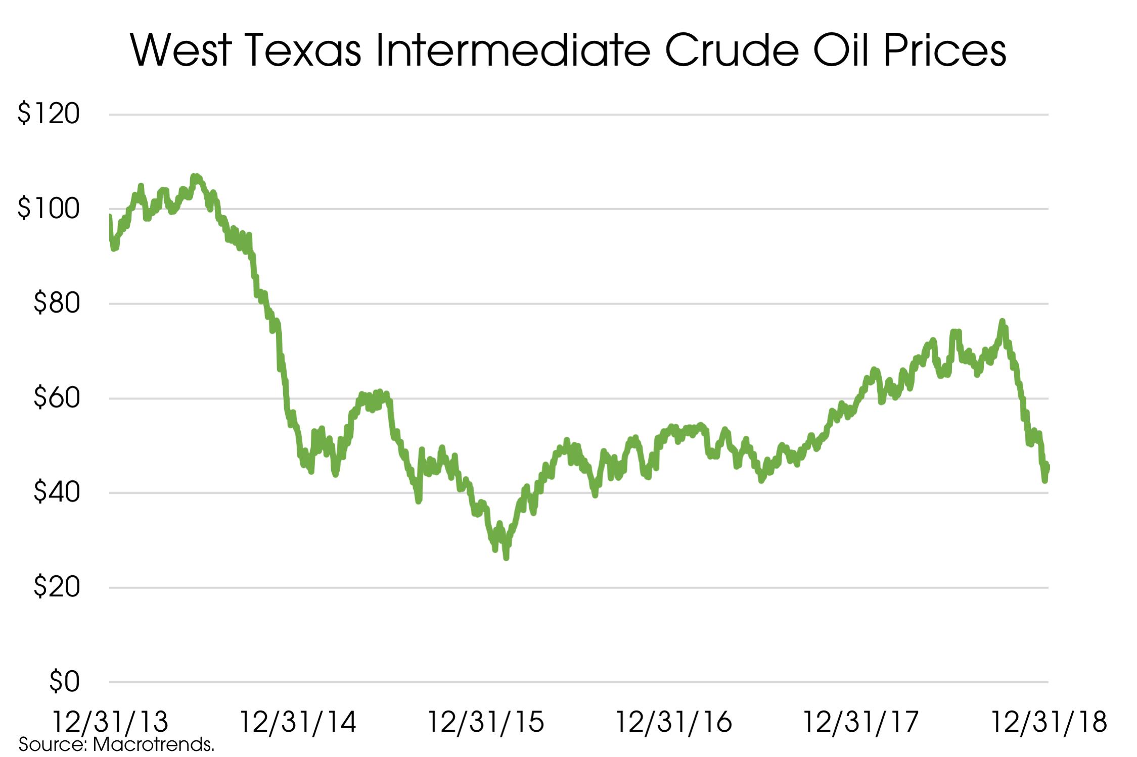 WTI Crude Oil.png