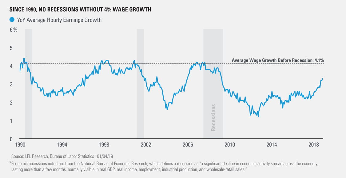 01142019_Wage Growth.png