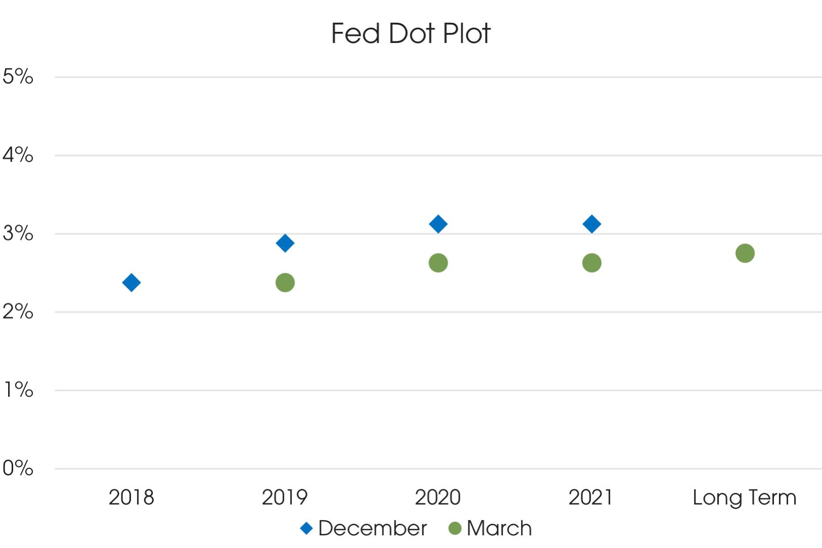 04082019_Fed Dot Plot.png