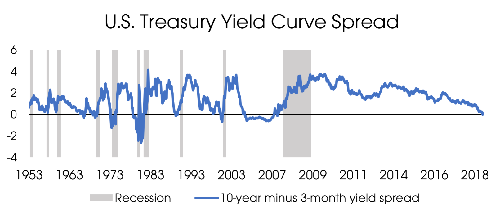 04082019_Yield curve spread.png