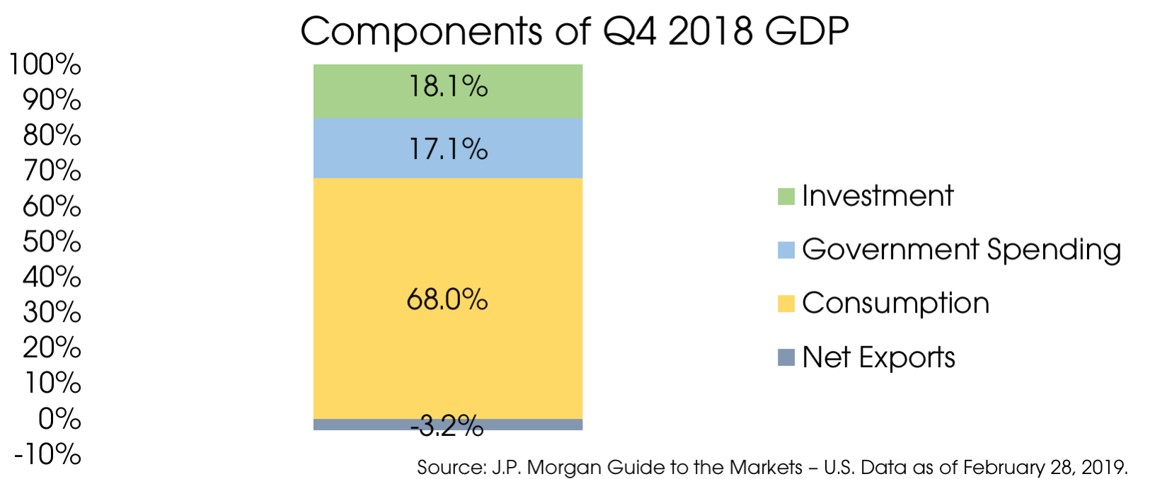 04152019_Components of GDP.png
