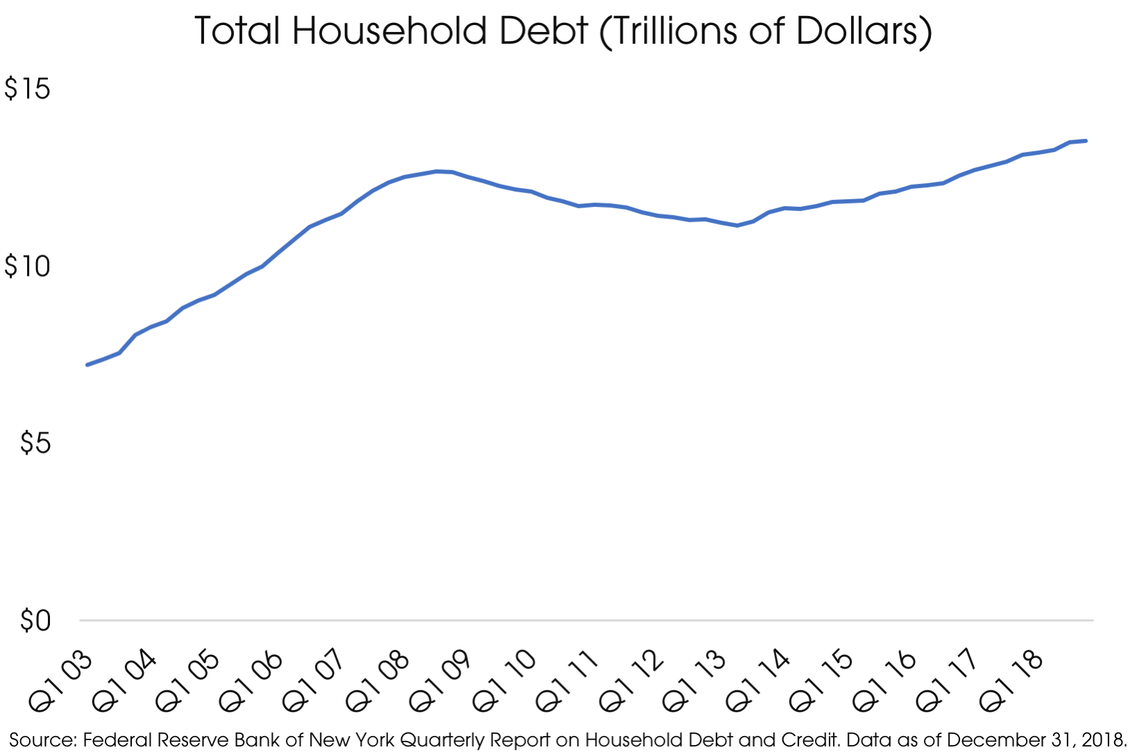 04152019_Total Household Debt.png