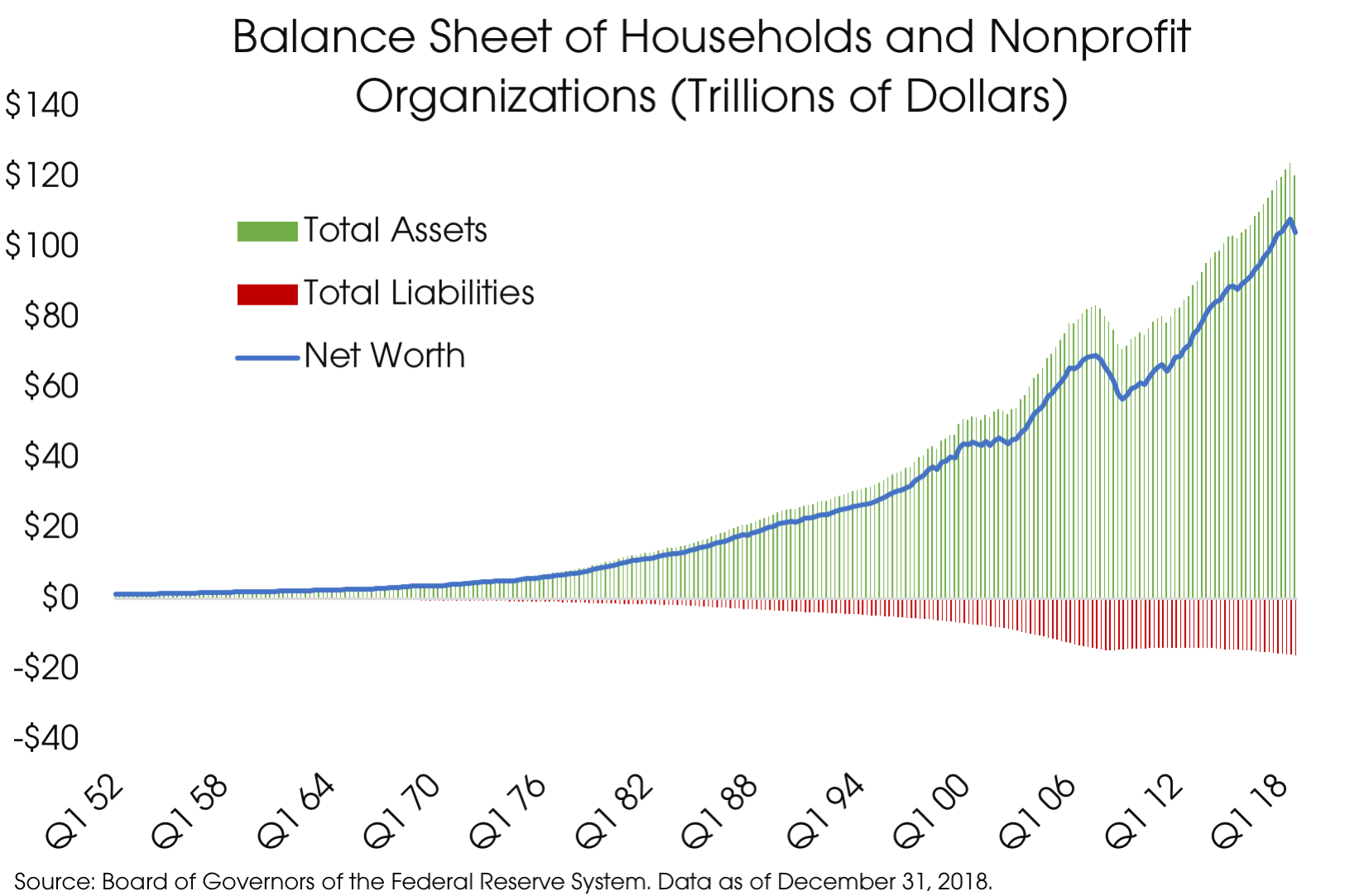 04152019_Household Balance Sheet.png