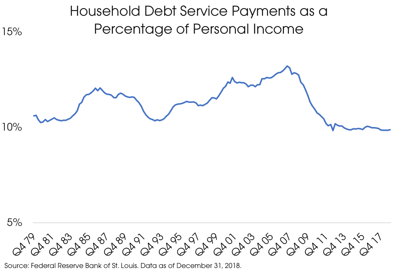 04152019_Debt Service Payments.png
