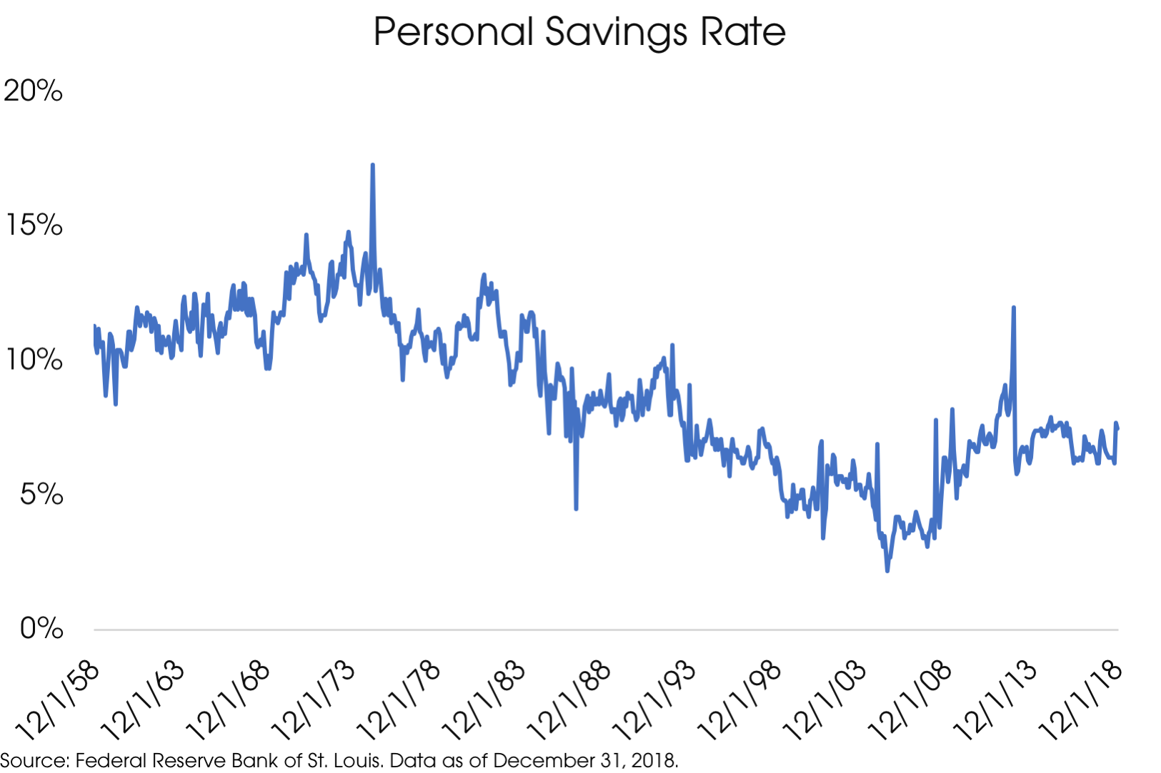 04152019_Personal Savings Rate.png