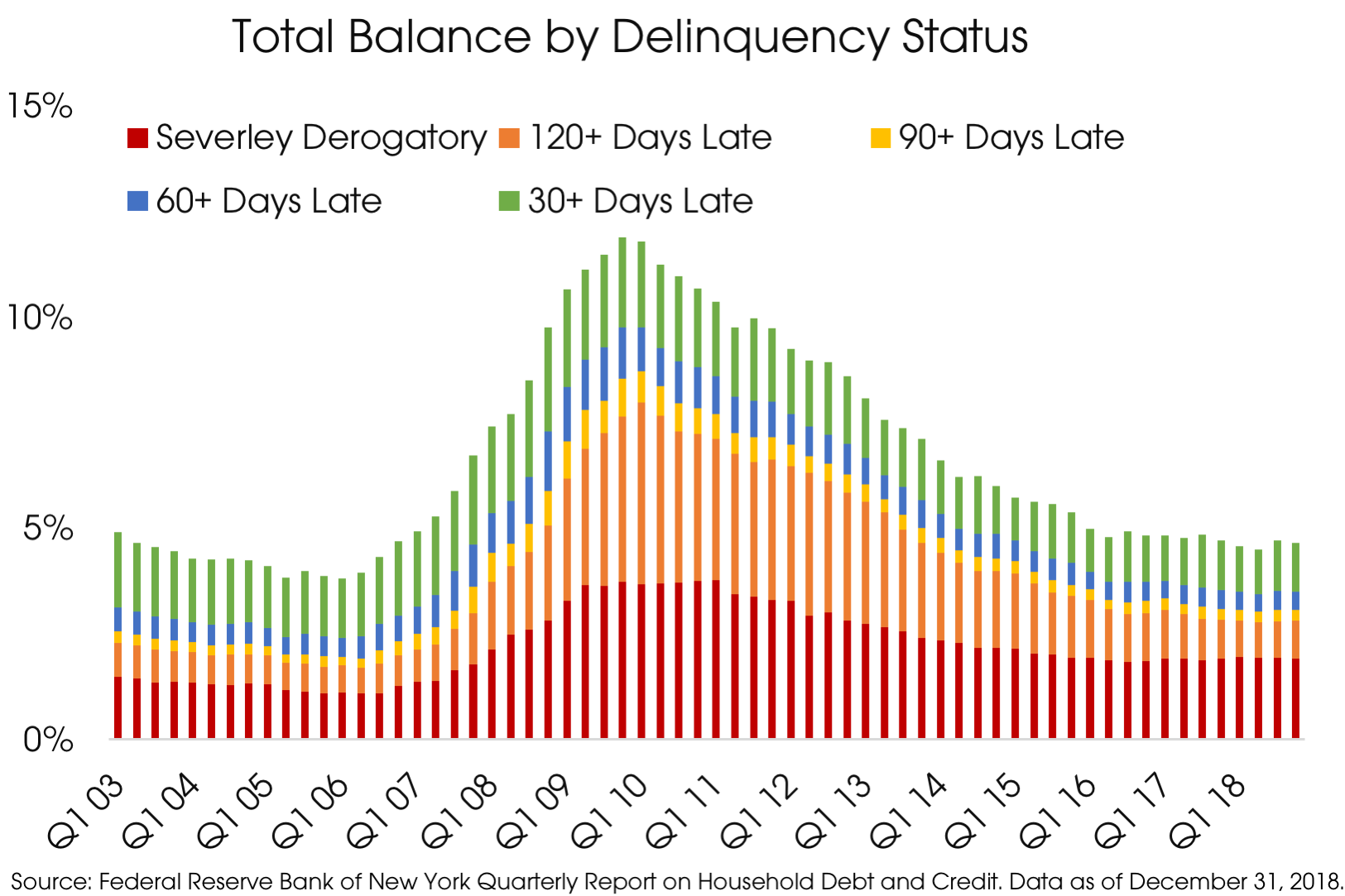04152019_Delinquency Status.png