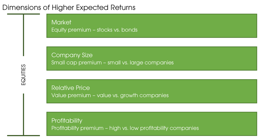 05062019_Dimensions of Higher Expected Returns.png