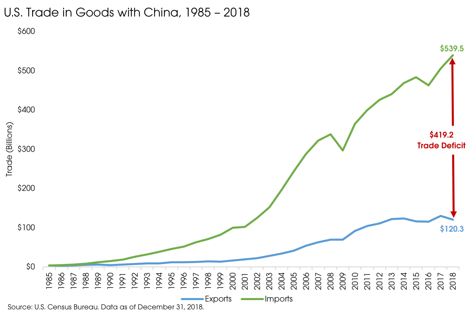 05202019_US Trade with China.png
