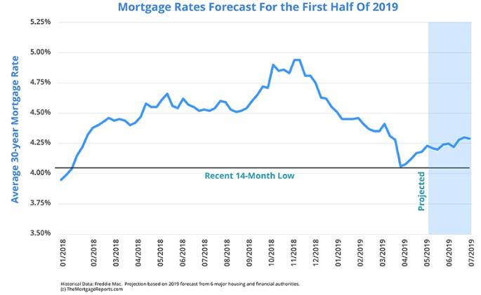 05272019_Mortgage Rates.jpg