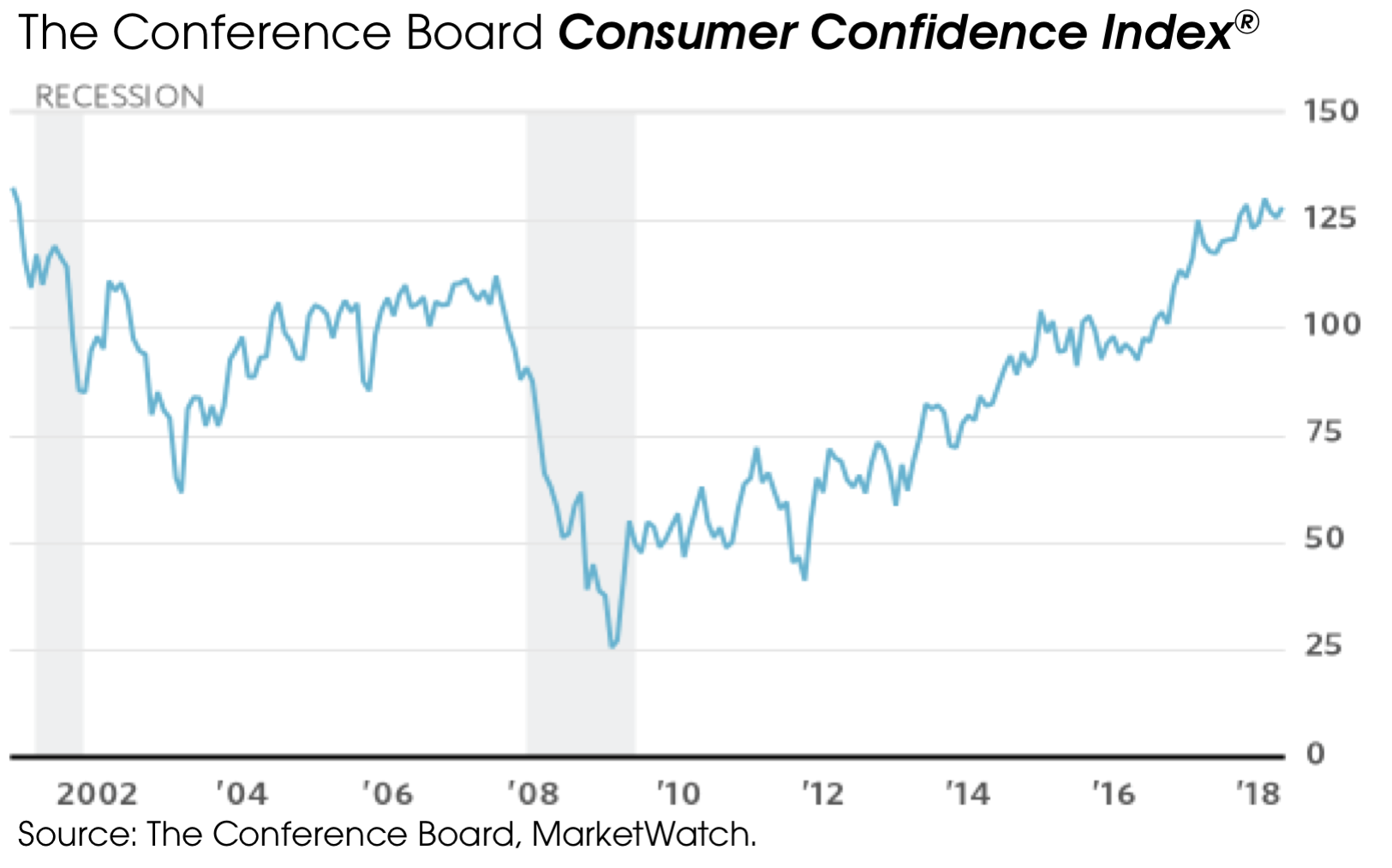 06102019_Consumer Confidence Index.png