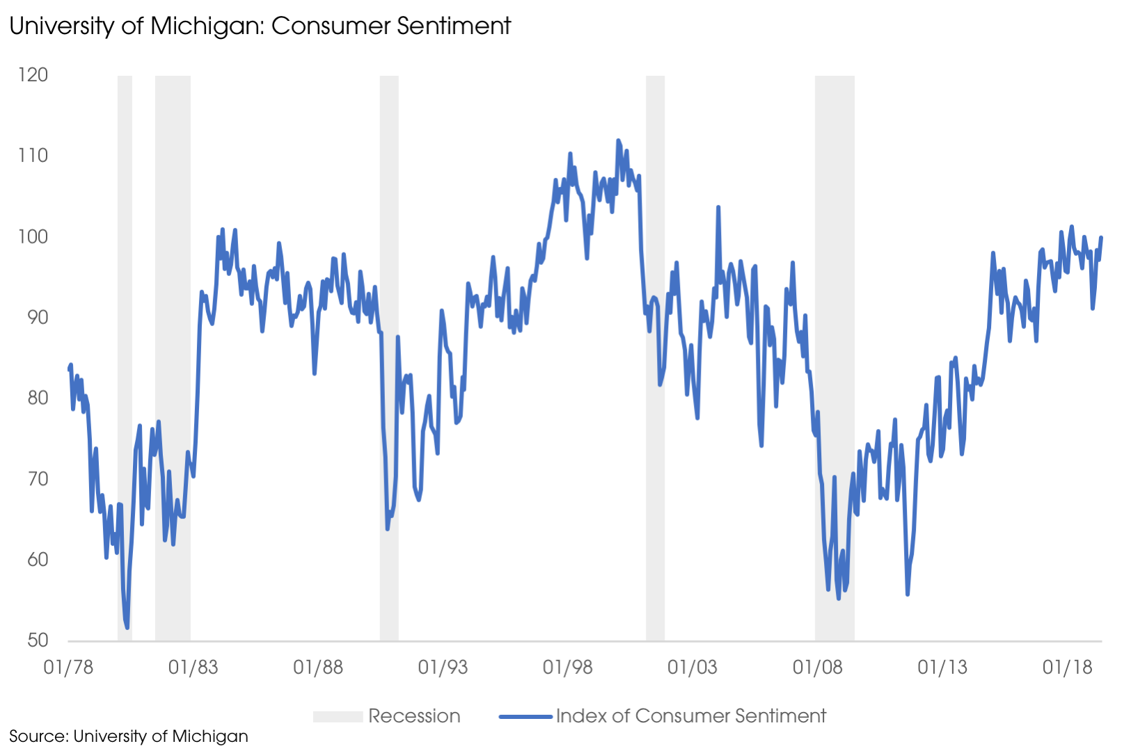 06102019_Consumer Sentiment.png