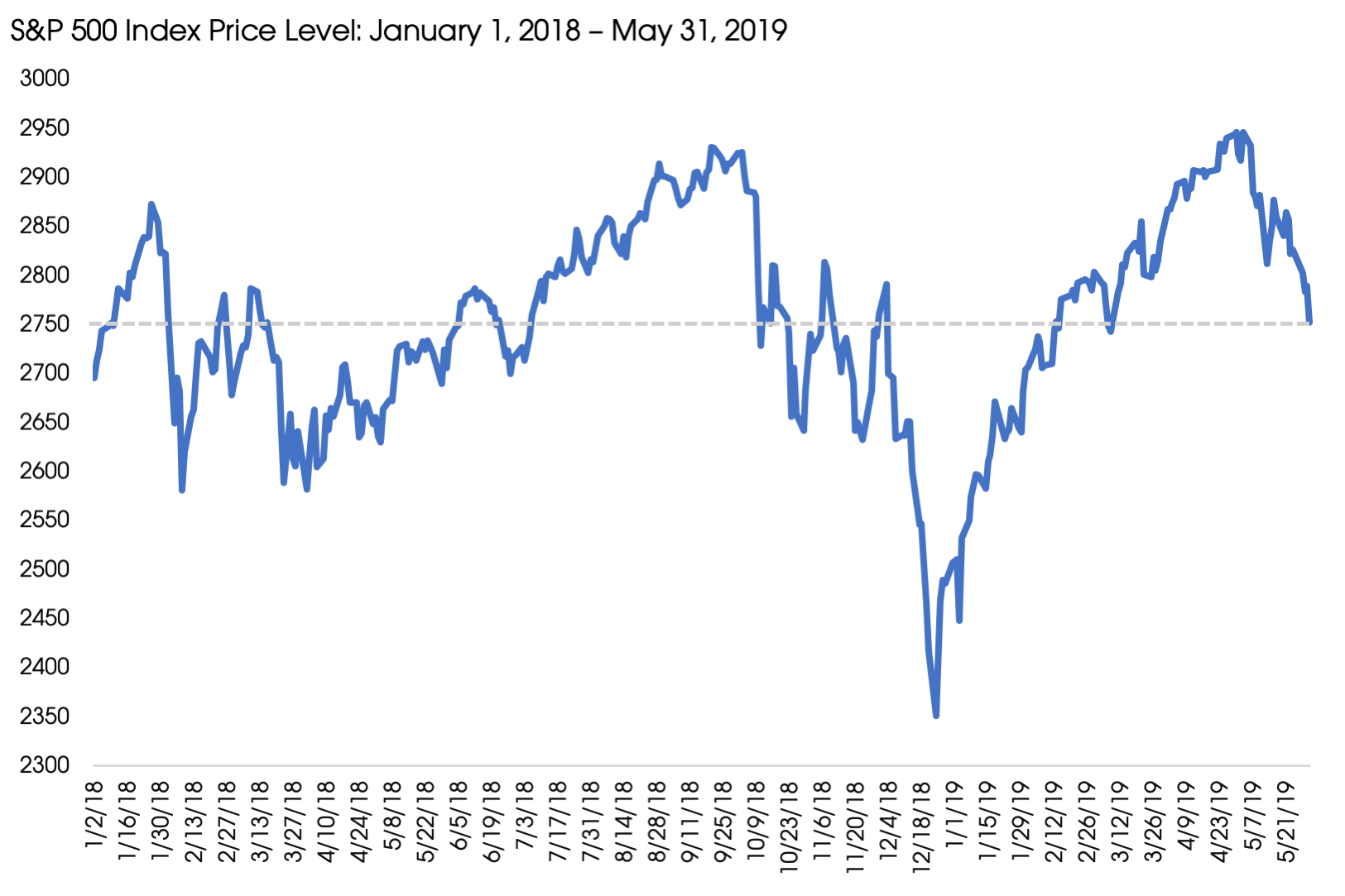 07012019_S&P 500 Price Level May.png