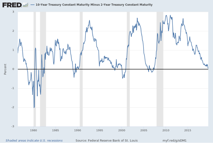 08192019_Yield Curve.png