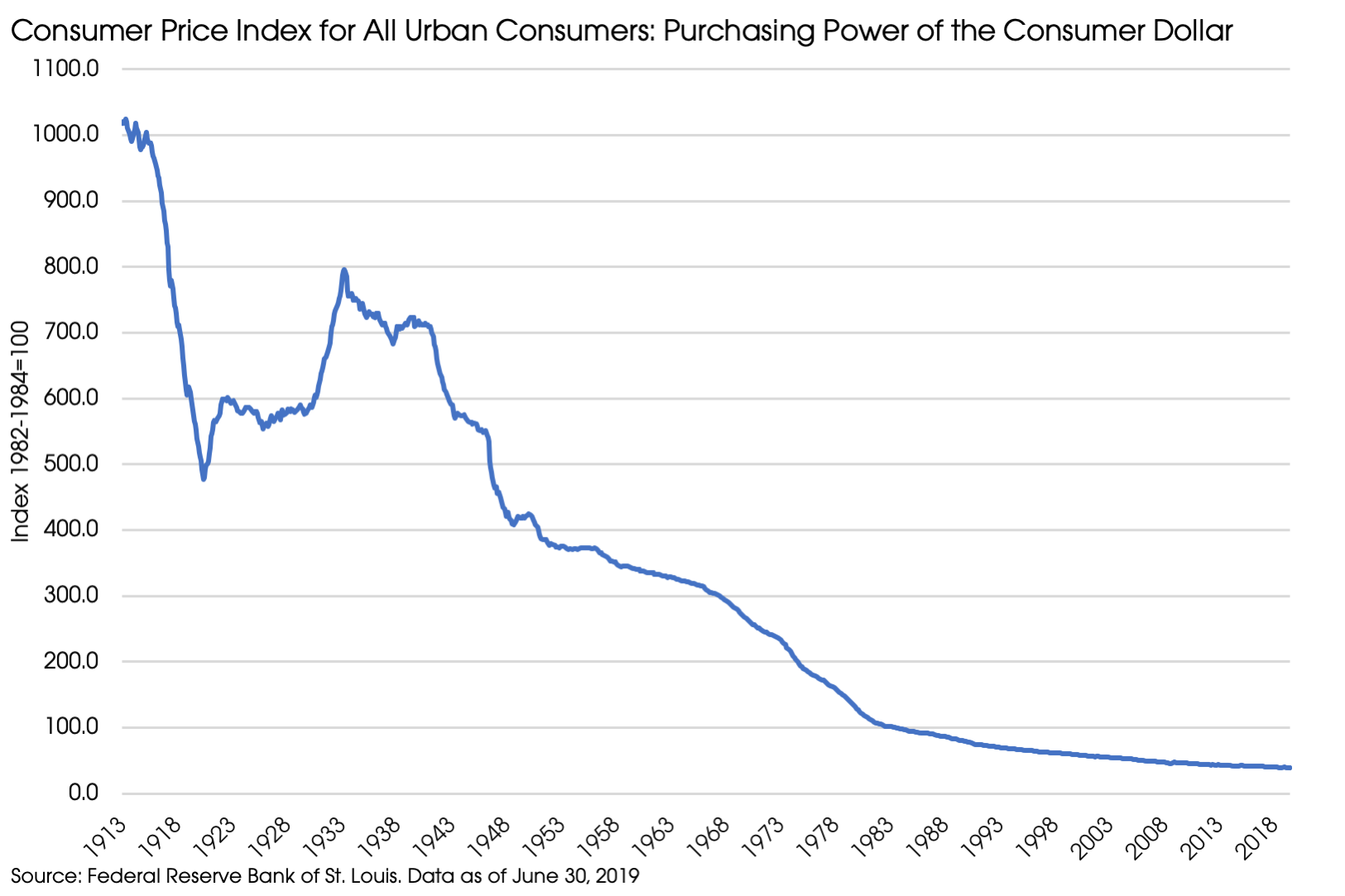 09162019_Purchasing Power.png