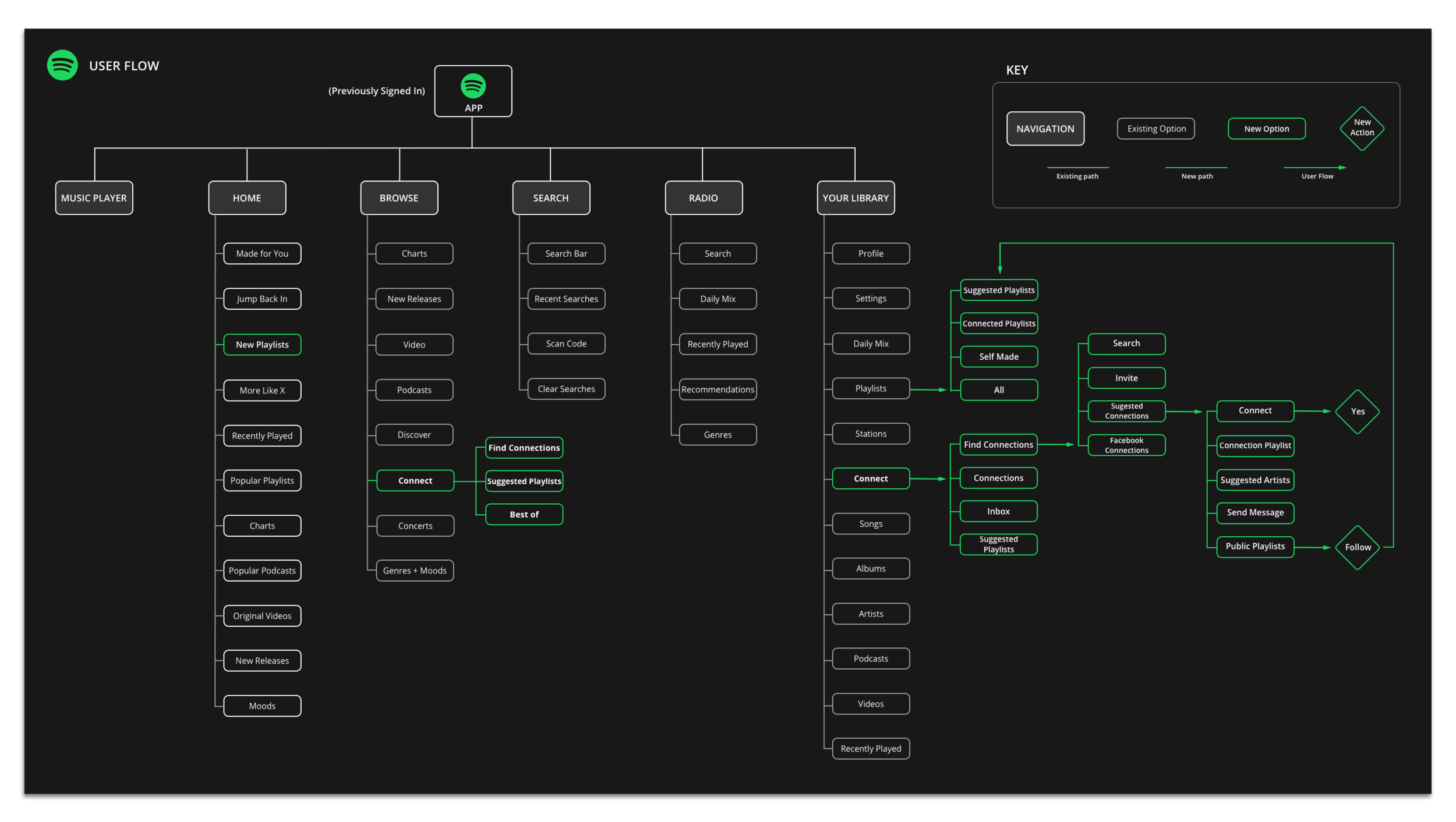 User Flow.png