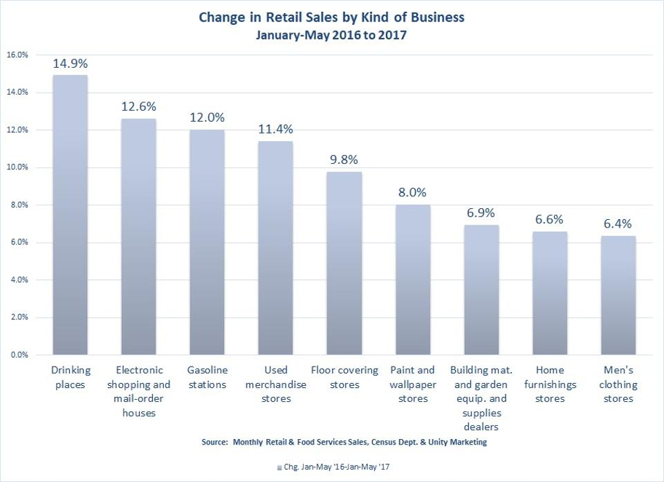 Change in retail sales by kind of business Jan-May 2016-2017