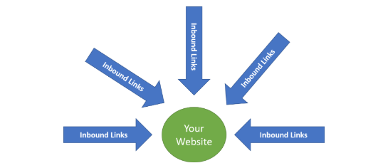 inbound links seo