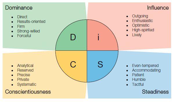 DiSC-Profile-Types.jpg