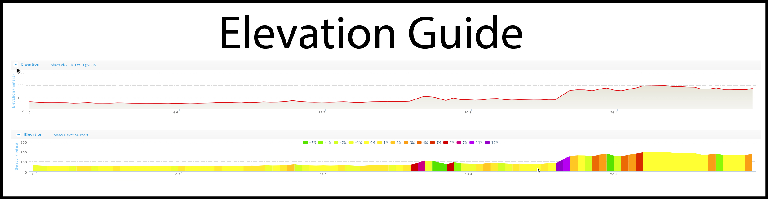 The Elevation Guide is a graphical representation of the change in elevation along the route (i.e.; hills). This particular route starts out flat, but has a couple of decent climbs toward the end before leveling out.