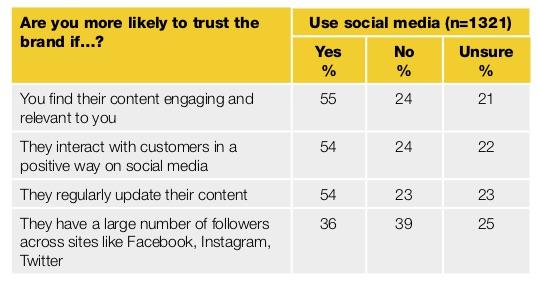 Yellow-Social-Media-Report-2018-Consumer (dragged) 2.jpg