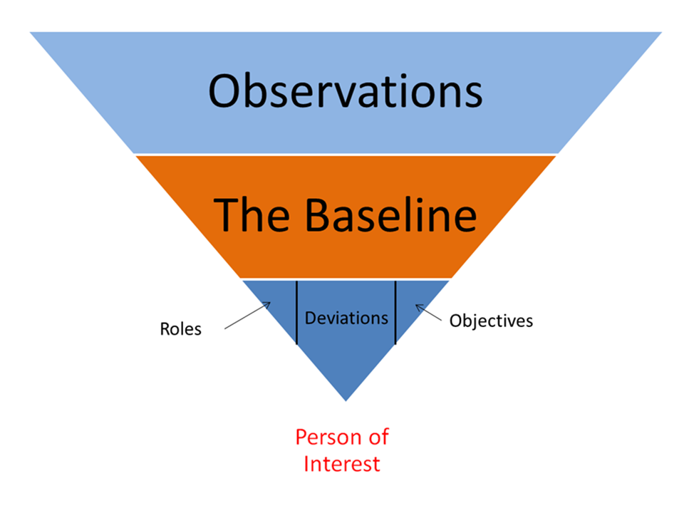 The Baseline in School Threat Assessment