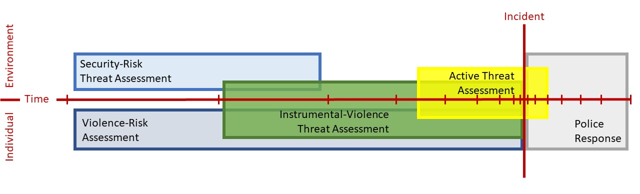 Figure 1. Active Shooter Threat Assessment Approaches