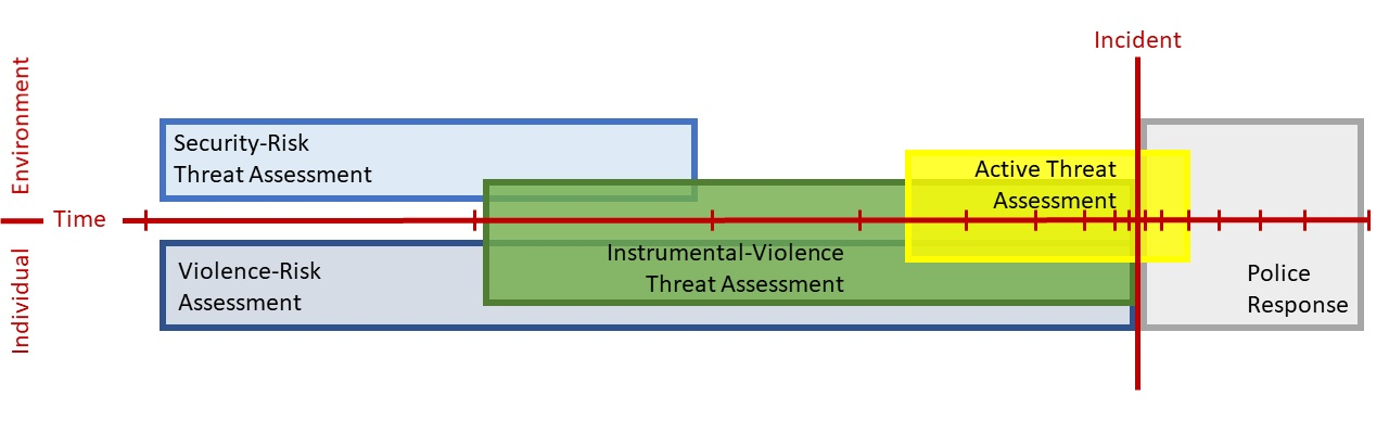 Active Shooter Threat Assessment Approaches