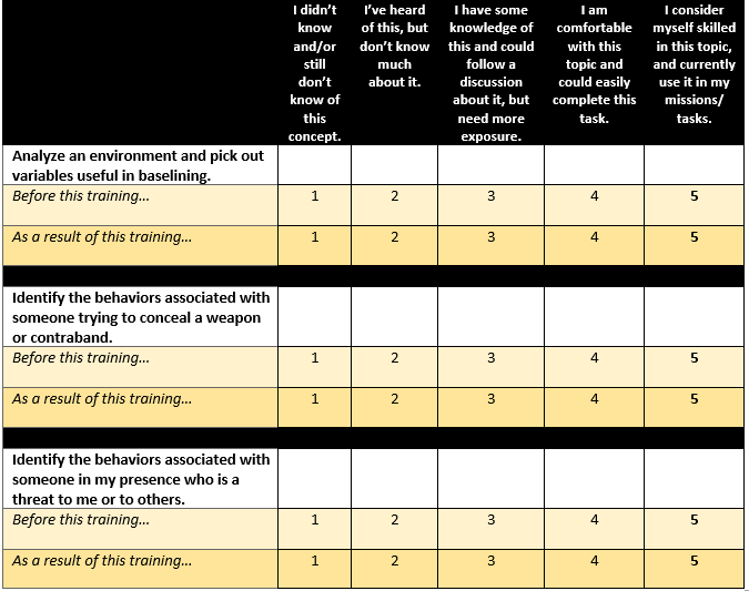 Figure 1: Knowledge Gain in the Threat Assessment Skills