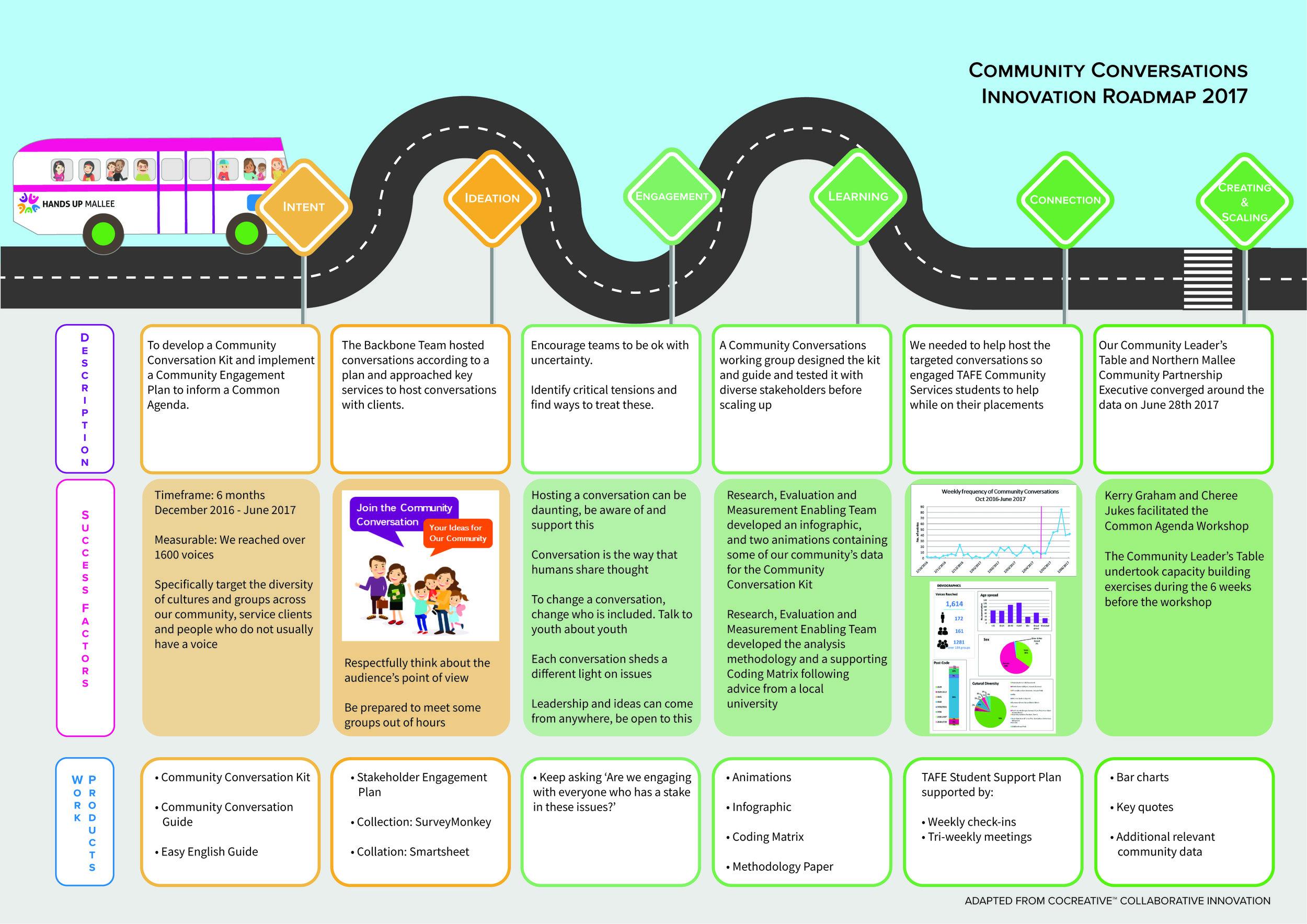 Innovation Roadmap Community Conversations.jpg